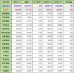 서울특별시 중랑구 인구수, 세대수, 가구당 인구, 남녀인구수, 남녀비율 (2017년 5월 기준)