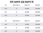 [거시경제] 3. GDP, 국내 총생산의 문제점, 명목,실질 GDP