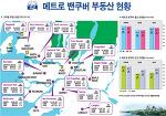 메트로밴쿠버 부동산(2018년 7월기준)