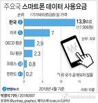 """""""한국 스마트폰 데이터요금, 핀란드의 70배…41개국 중 2위"""""""