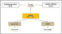 Javascript Compiler, Babel