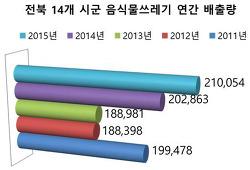 그래프로 보는 정보공개 – 음식물 쓰레기 배출량