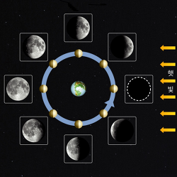 <수업설명팁>달의 위상변화 학생들 얼굴모습 이용하여 쉽게 가르치기