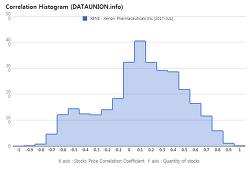 Xenon Pharmaceuticals Inc. $XENE Correlation Histogram