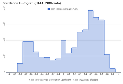 XBiotech Inc. $XBIT Correlation Histogram