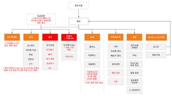 [스토리보드] 중국 모바일 리워드 앱