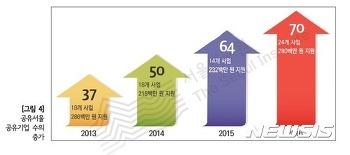 [뉴시스]서울시 공유경제 궤도진입…민간참여·제도정비 필요
