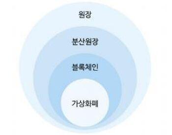 [DIGIECO] 4차 산업혁명 시대의 핵심 기술, 블록체인 - BC카드 핀테크개발팀 이지호 팀장