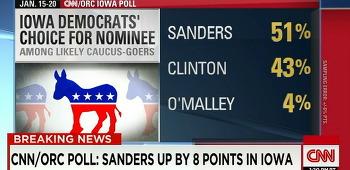 미국 민주당 경선 여론, 버니 샌더스가 힐러리 클린턴 앞서, 아이오와 주