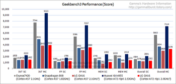 LG 뉴클런2 추정 유출 벤치 분석. (LG Nuclun 2 ?)
