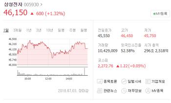 삼성전자 주가 전망 살펴보기 투자정보