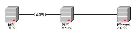 회사 VMware를 외부에서 접근