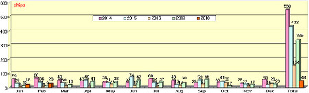 2018년 1~2월 신조선 수주정보 - 2018년 국내 '빅3' 조선업체 수주 목표 상향조정, 그러나 일감 부족은 여전