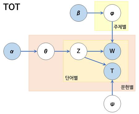 [토픽 모델링] TOT 모델 (Topic Over Time)