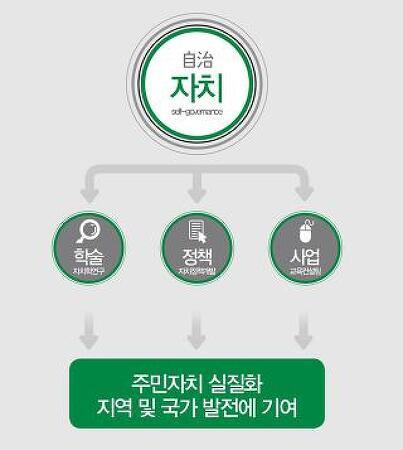 한국자치학회 소개