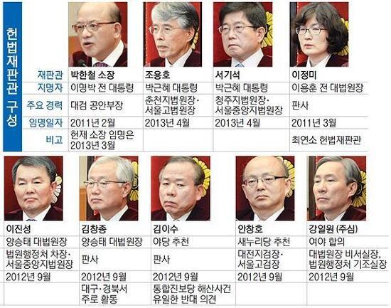 박근혜 전 대통령 탄핵