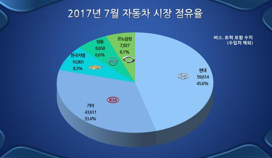 2017년 7월 자동차 내수 판매 현황