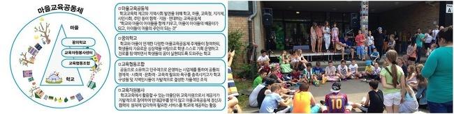 마을교육공동체가 지향하는 행복교육