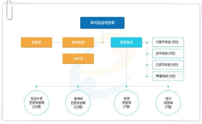 최저임금위원회 위원 명단