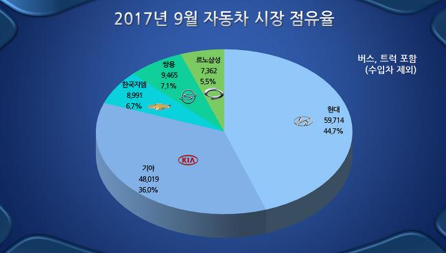 2017년 9월 자동차 내수 판매 현황