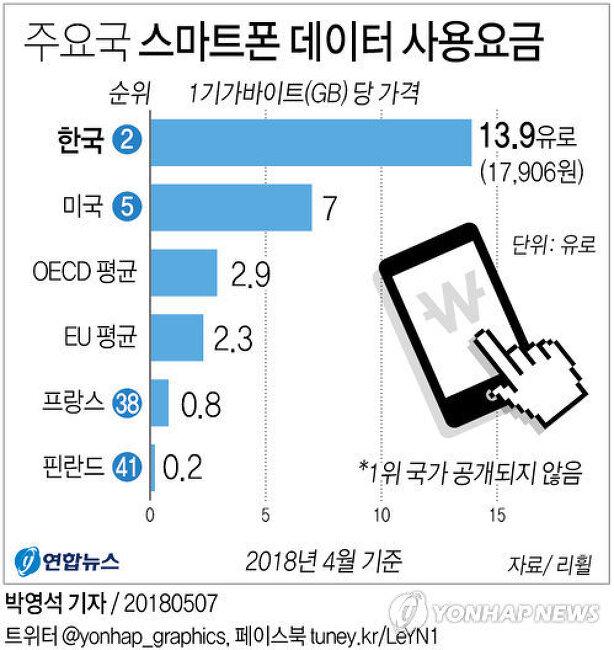 """""""한국 스마트폰 데이터요금, 핀란드의 70배…41.."""