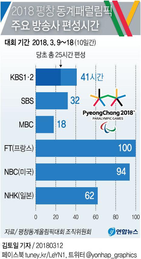 2018 평창 동계 패럴림픽 주요 방송사 편성시간