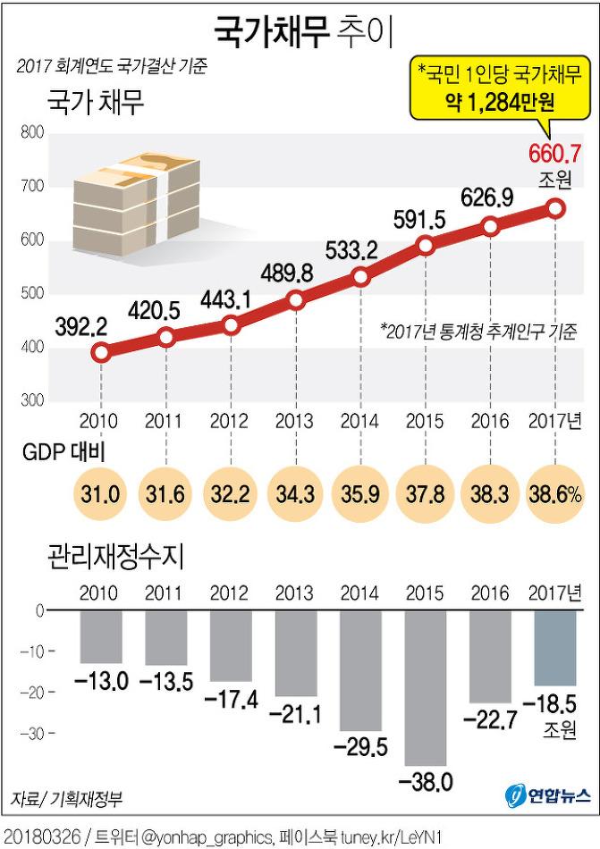 국가채무 추이 (2017 회계연도 국가결산 기준)