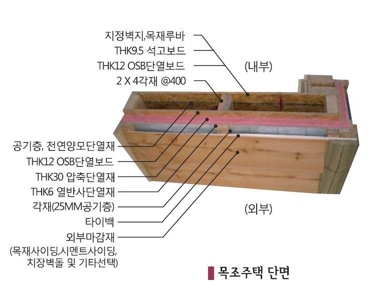전원주택을 만드는사람들  DIY 목조주택(3평형) - Daum 카페