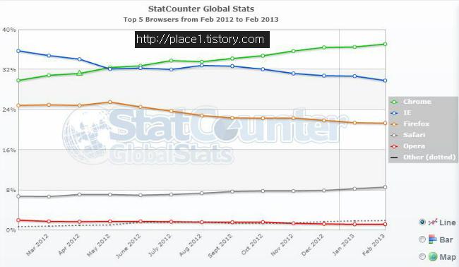 전 세계 웹브라우저 점유율