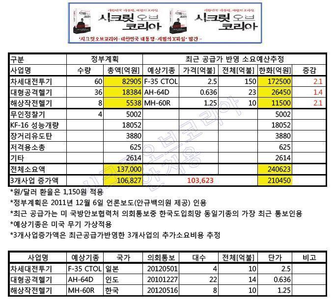 2012년 5월 23일 시크릿오브코리아 무기예산추정 24조원