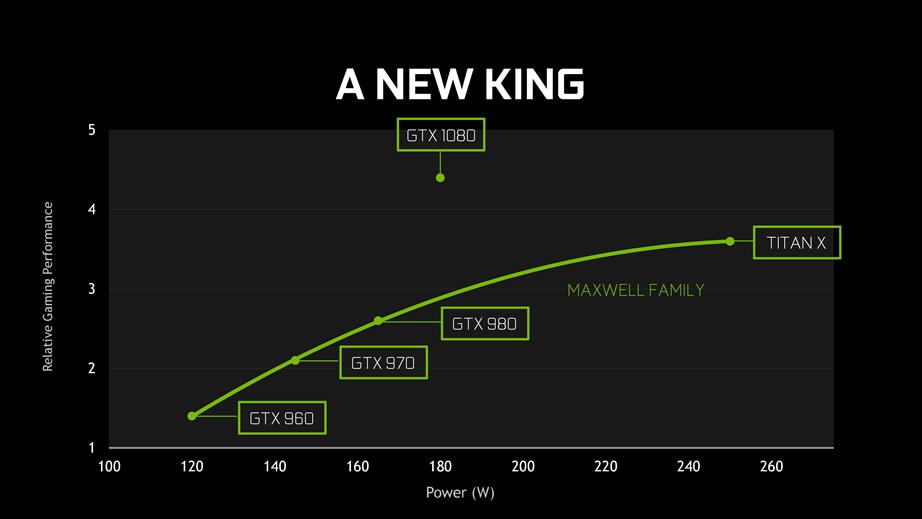 지포스 GTX 1080 성능 분석 : 게임에 올인한 '가벼운' GP104