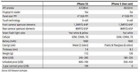 아이폰5S의 사양
