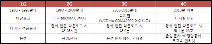 표로 간단하게 보는 1G, 2G, 3G, 4G