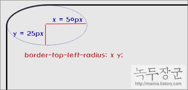 스타일 시트 CSS border-radius 속성, 테두리, 모서리를 타원으로 표시하기
