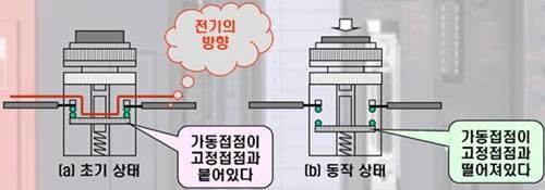 PLC B 접점의 초기 상태와 동작 상태