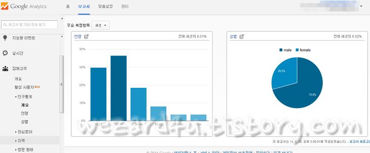 Google Analytics(구글 어널리스트) 인구통계