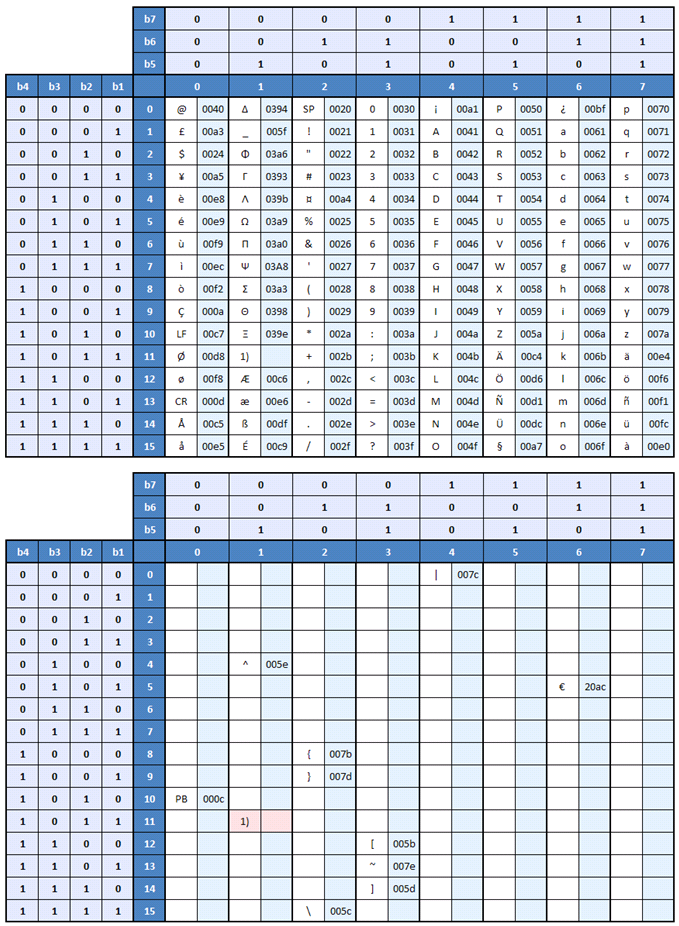 Ondo for Ti 85 table of values