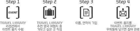 STEP1:TRAVEL LIBRARY 리셉션에서 이벤트 용지 수령, STEP2:TRAVEL LIBRARY 추천 영국 여행지 중 가보고 싶은 곳 작성, STOP3:이름,연락처 기입, STEP4:이벤트 용지를 TRAVEL LIBRARY 우체통에 넣으면 참여 완료