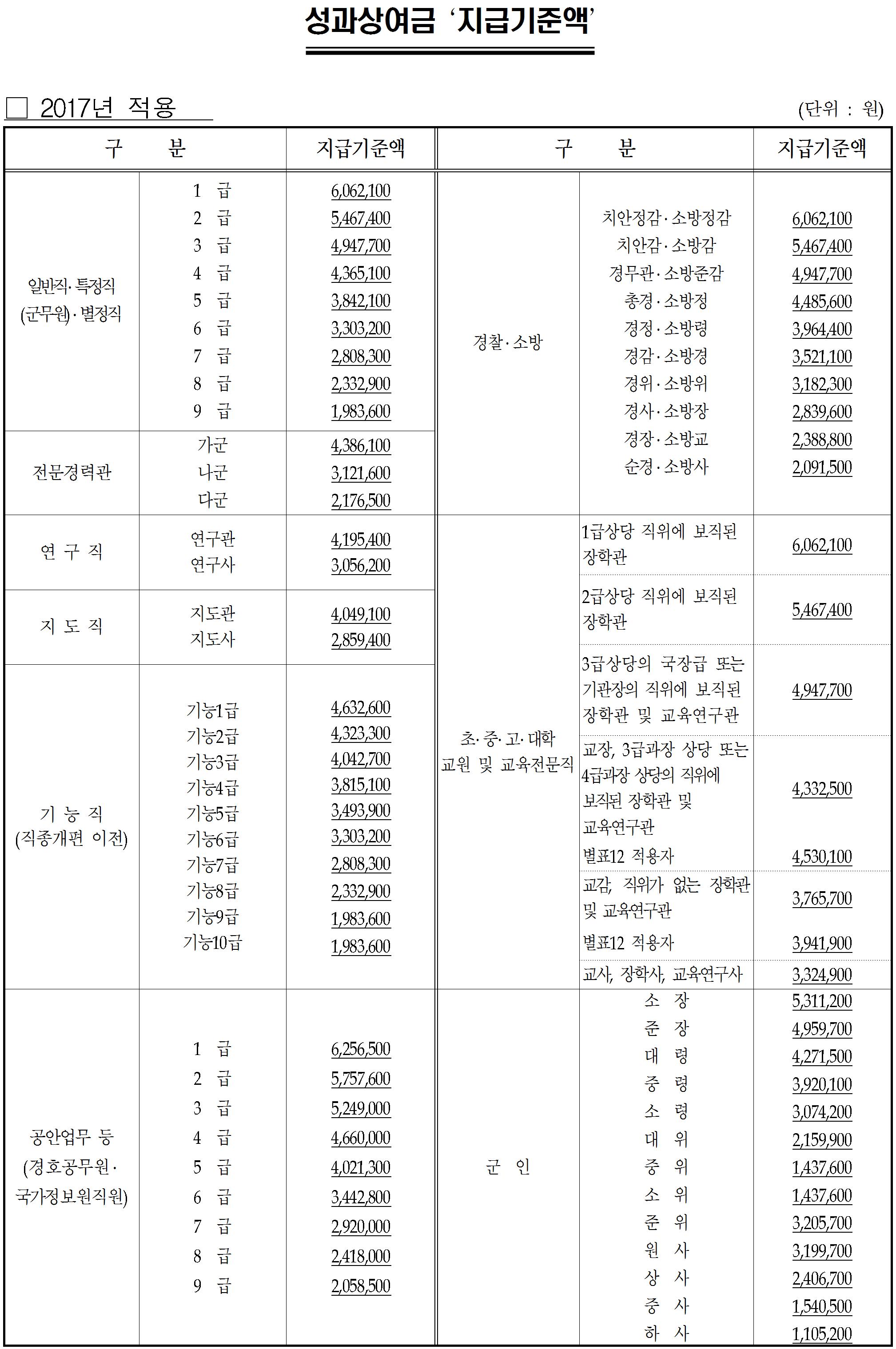 2017 성과상여금 지급기준액