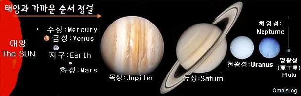 태양계의 행성순서