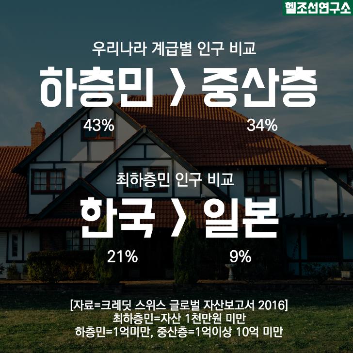 우리나라 하층민 비율 43%. 중산층 비율 34%. 최하층민은 21%. 일본은 9%.
