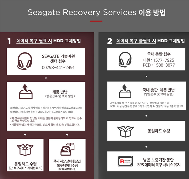 씨게이트, 데이터 복구 서비스, Rescue,Seagate Recovery Services,Seagate,복구,하드디스크 복구,복구 비용,무료,씨게이트 데이터 복구 서비스 Rescue에 대해서 알아보려고 합니다. 하드디스크는 구조적인 문제 때문에 충격에 약합니다. 그래서 데이터를 좀 더 안전하게 보관하기 위해서는 주의를 해야하는데요. 외장하드는 그런 부분에서 좀 더 취약한 모습을 보여주죠. 이를 위해서 씨게이트 데이터 복구 서비스 Rescue는 알아둘만한 서비스 입니다. 외장하드나 하드디스크가 손상되면 데이터를 복구 해주고 새 장치를 받을 수 있습니다. 데이터 복구가 필요하지 않을 때에는 곧 바로 동일하드를 수령받고 남은 보증기간 동안 씨게이트 데이터복구 서비스인 Rescue를 유지할 수 있습니다. 3년동안 보증해주기로 되어있는 씨게이트 백업 플러스 슬림을 사용 중 인데요. 외장하드를 사용 중 인 분들에게는 복구를 보장해주고 새 장치로 바꿔준다는 것만큼 든든한 것은 없을 것 입니다.