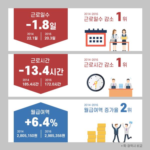 민선6기 근로시간 근로일수