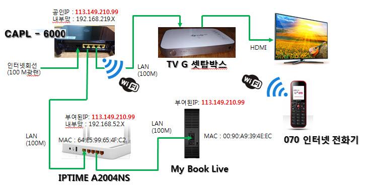 LG U+ 인터넷/tvG 구성