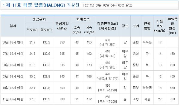 태풍소식-제11호 태풍 할롱(HALONG)북상중.