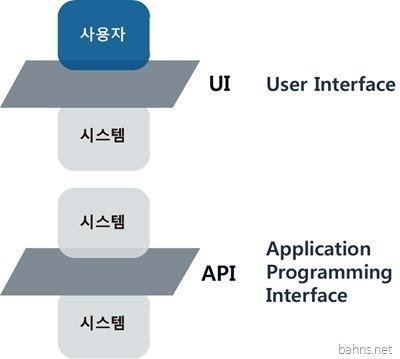 UI API User Interface
