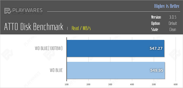 WD SSD, 내구성, 삼성, SSD ,못지, 않게, 괜찮아,IT,IT 제품리뷰,SSD는 빠르게 보급되고 있습니다. 그러면서 싸고 괜찮은 제품이 나오고 있죠. WD SSD 내구성 테스트 한 글이 플웨즈에 있네요. 이 글을 소개하는 이유가 저렴한 제품이지만 내구성이 괜찮다는 부분을 확인하기 위해서 입니다. 하드디스크의 실제 사용수명도 그렇게 긴편은 아닌데요. WD SSD 내구성 테스트 한 내용을 보면 굳이 SSD에는 좀 더 엄격하게 수명을 생각하고 있는게 아닌가 하는 생각이 좀 들긴 합니다. 실제로 써보면 엄청 수명이 긴 것이니까요.