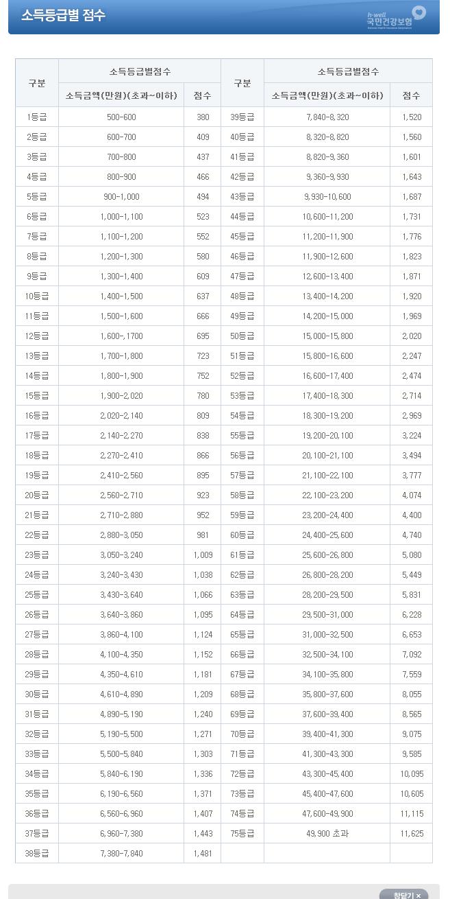 민건강보험 지역가입자 소득 등급별 점수표