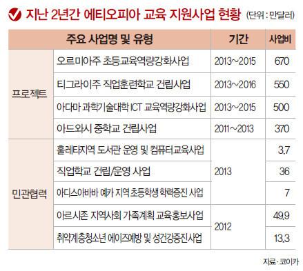 자랑스런 한국인_교육지원사업