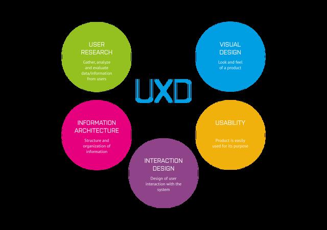 어떻게 시각 디자인이 최고의 UX를 만드는가